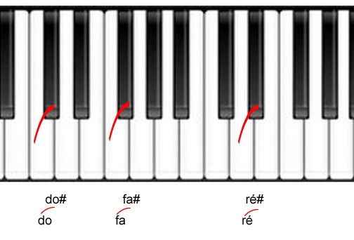 piano main gauche exercices